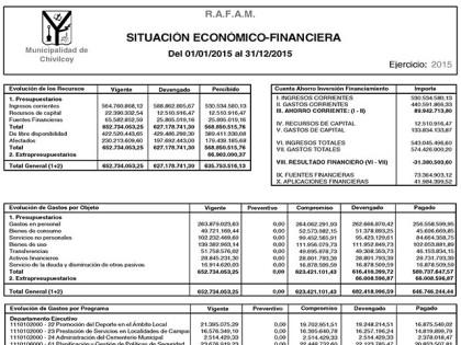 Oficial: El déficit municipal al 31 de diciembre de 2015 ascendió a -$31.380.503,60