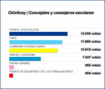 Legislativas 2017: Con el 99.44% de mesas escrutadas, CUMPLIR se impuso en Chivilcoy